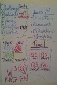 Summary flip chart